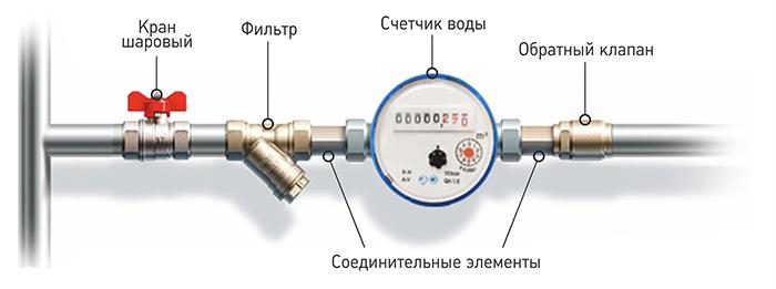 компания по установке счетчиков воды в Новосибирске. Сибмастер 375-74-19